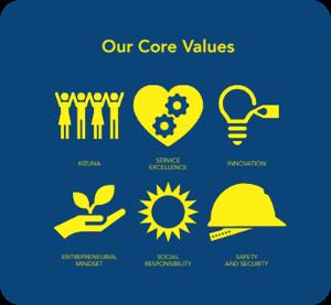 gothong-suze core values